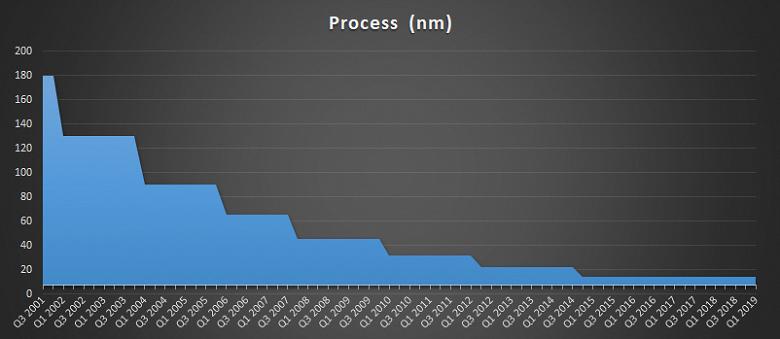 Квартальный отчёт Intel: выручка не изменилась, а все остальные основные финансовые показатели упали