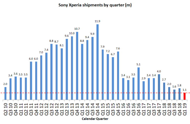 За прошлый квартал Sony продала всего 1,1 млн смартфонов