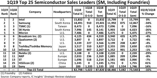 Samsung снова вторая. Intel вернулась на первое место в списке крупнейших полупроводниковых производителей