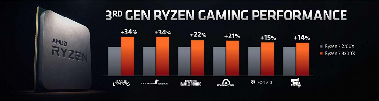 AMD представила процессоры Ryzen 3000: на выбор 5 моделей, от 6-ядерного Ryzen 5 3600 за $200 до 12-ядерного Ryzen 9 3900X за $500