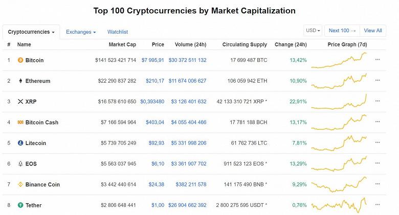 Bitcoin стоит уже почти $8000