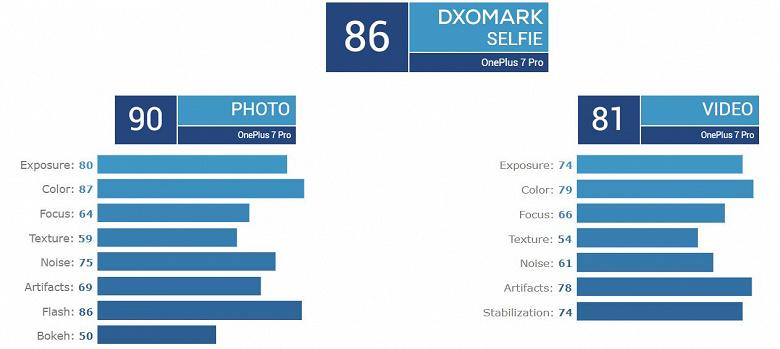 OnePlus 7 Pro вошел в Топ-3 рейтинга DxOMark, уступив Huawei P30 Pro и Samsung Galaxy S10 5G всего 1 балл