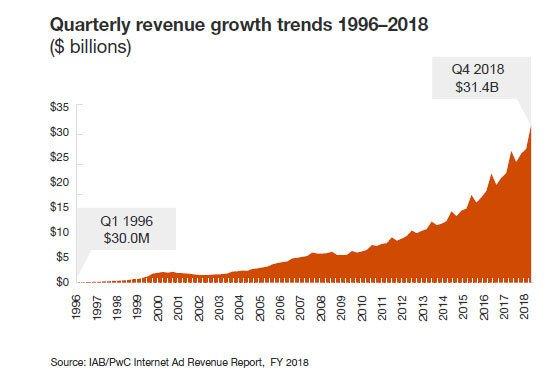 По подсчетам IAB, доходы от цифровой рекламы в США впервые превысили отметку в 100 млрд долларов в год