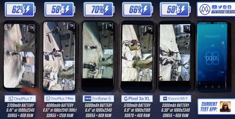 OnePlus 7, OnePlus 7 Pro, Asus Zenfone 6, Google Pixel 3a XL и Xiaomi Mi 9 сравнили по времени работы без подзарядки в реальных условиях