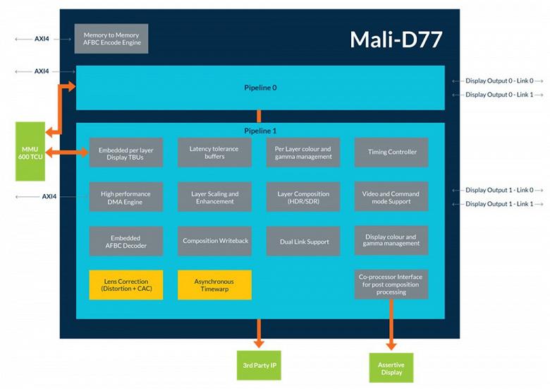 Дисплейный процессор Arm Mali-D77 предназначен для гарнитур виртуальной реальности
