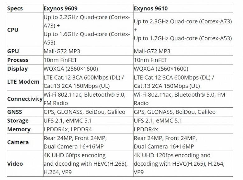 Платформа в новейшем смартфоне Motorola действительно является почти полной копией SoC, установленной в Samsung Galaxy A50