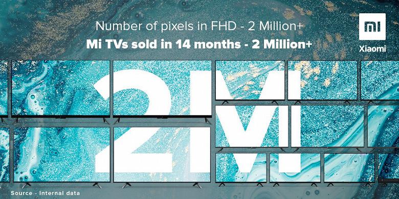 Xiaomi продает по 5 телевизоров в Индии каждую минуту
