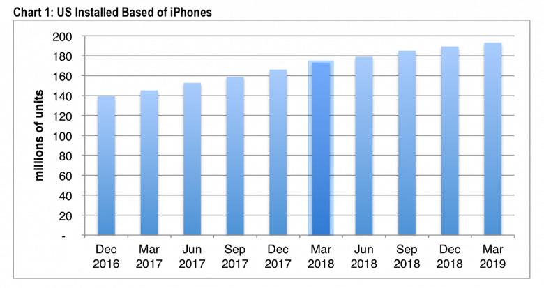 Пользовательская база iPhone в США за год выросла на 12%