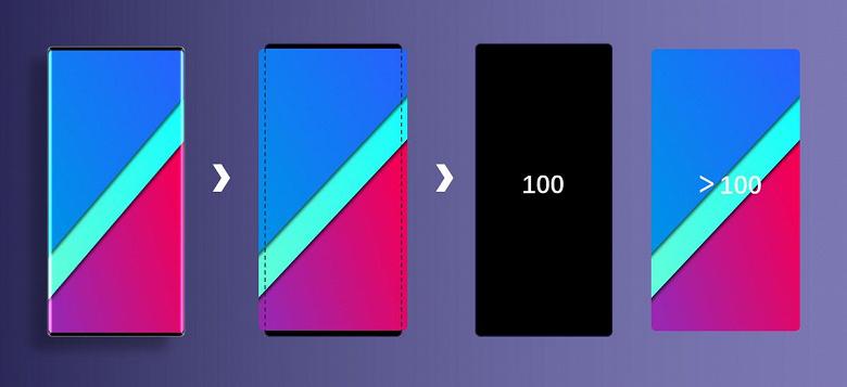 Как это возможно. Почему смартфоны могут иметь эффективную площадь дисплея более 100%