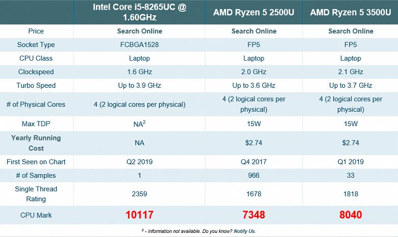 Intel наносит ответный удар: процессор Core i5-8265UC обходит по производительности AMD Ryzen 5 3500U
