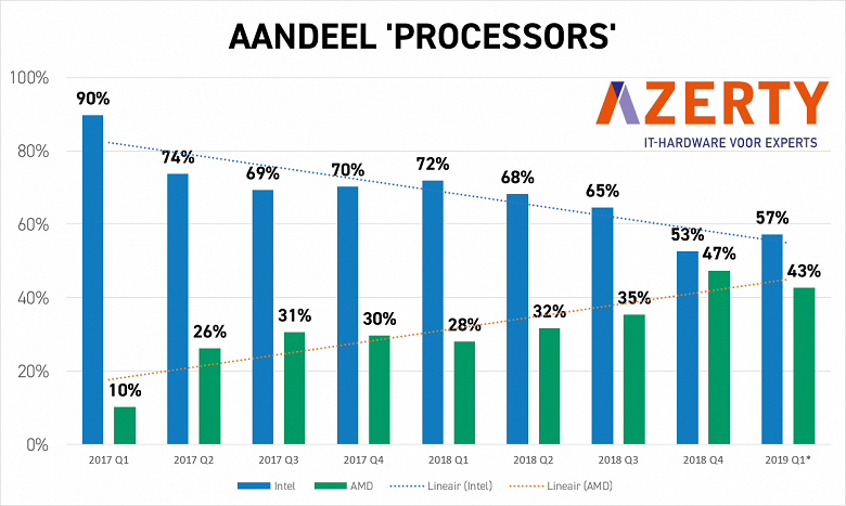 Не только в Германии  В Нидерландах AMD также активно теснит Intel
