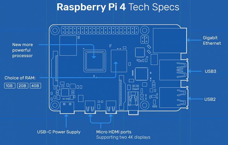 Одноплатный ПК Raspberry Pi 4 поддерживает вывод видео 4К на два монитора