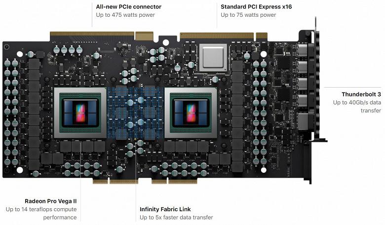 AMD представила свой самый производительный графический ускоритель — Radeon Pro Vega II Duo
