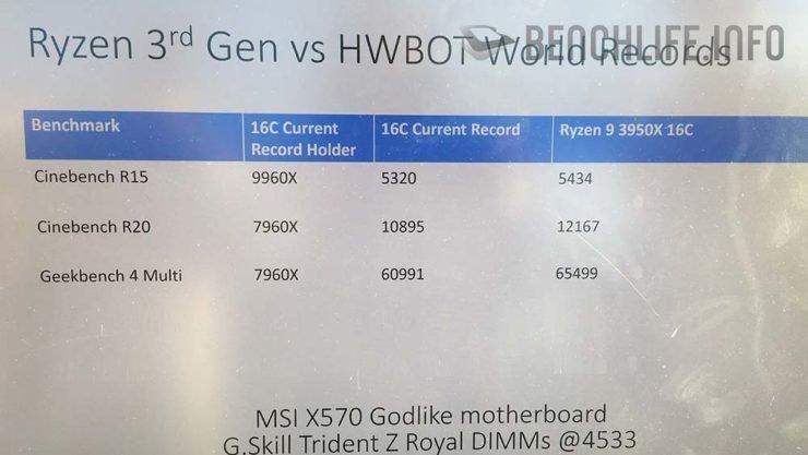 Флагманский процессор AMD Ryzen 9 3950X разогнали до 5 ГГц на всех 16 ядрах