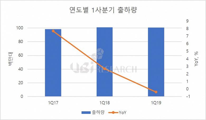 Рынок панелей AMOELD сократился в годовом выражении