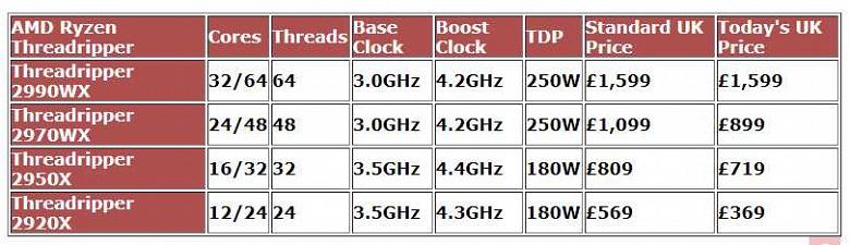 Процессоры AMD Ryzen Threadripper второго поколения заметно подешевели