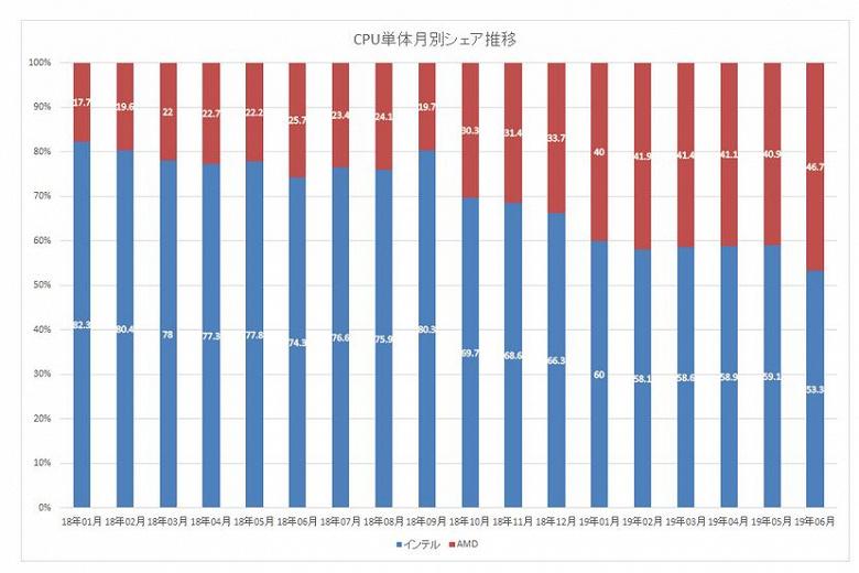На AMD приходится 68,6% прямых продаж процессоров в Японии