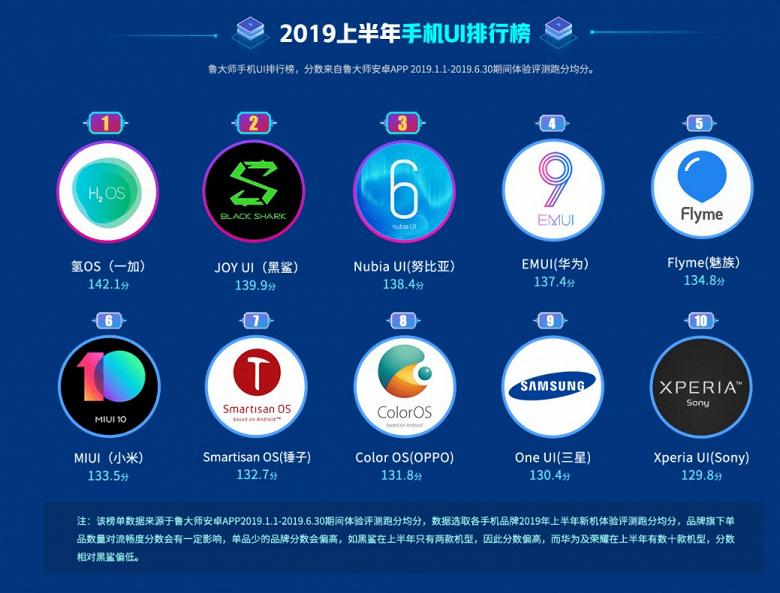 Самые популярные смартфоны, графические оболочки и мобильные платформы первой половины 2019
