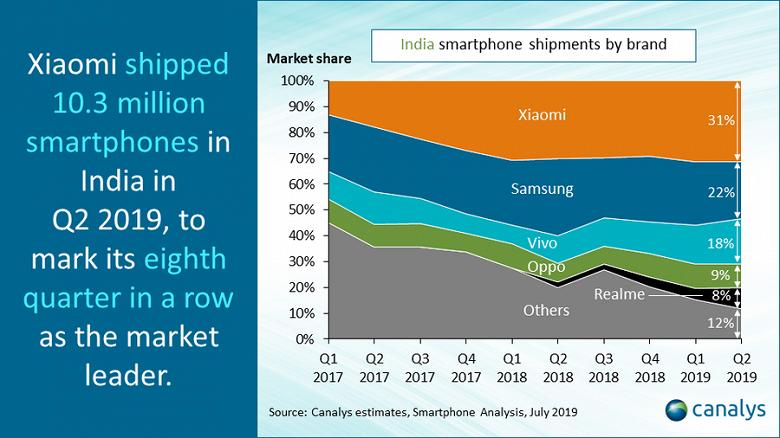 Xiaomi лидирует в Индии ровно 2 года подряд. Samsung скоро уступит второе место еще одной китайской компании