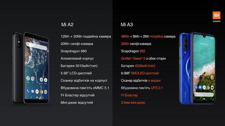 Украинцам предложили Xiaomi Mi A3 по очень низкой цене