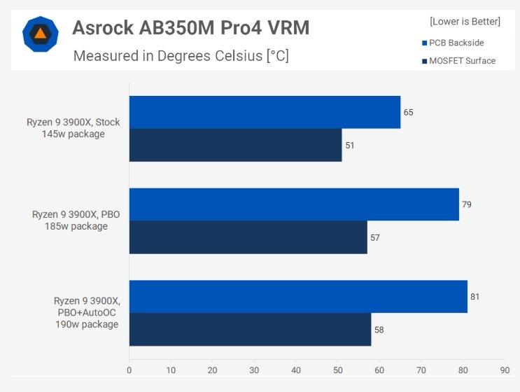 Тесты показали, что даже 12-ядерный процессор Ryzen 9 3900X можно без проблем использовать с недорогими платами на чипсете B350