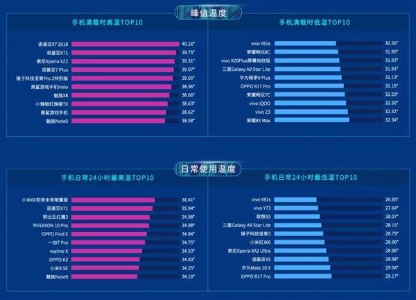 Nokia X7 2018 и Xiaomi Mi 6X названы самыми горячими смартфонами