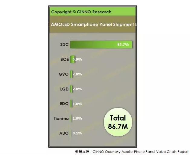Доля Samsung на рынке панелей AMOLED для смартфонов впервые опустилась ниже 90%