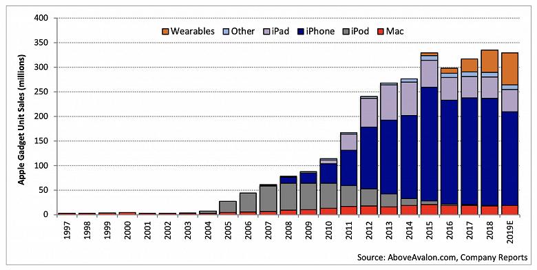Уже в будущем году носимая электроника может стать третьим по величине источником дохода Apple