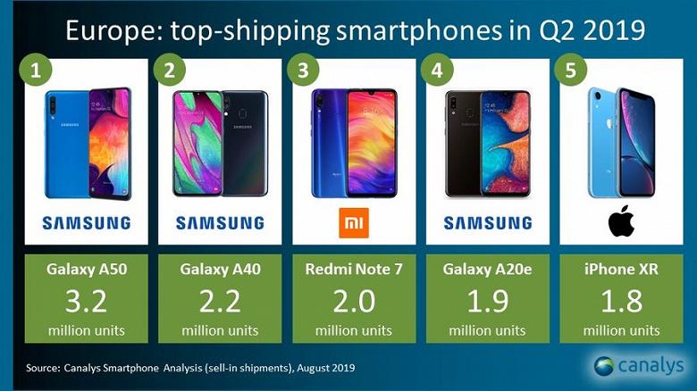 Samsung доминирует на европейском рынке смартфонов. Xiaomi Redmi Note 7 попал в тройку самых продаваемых