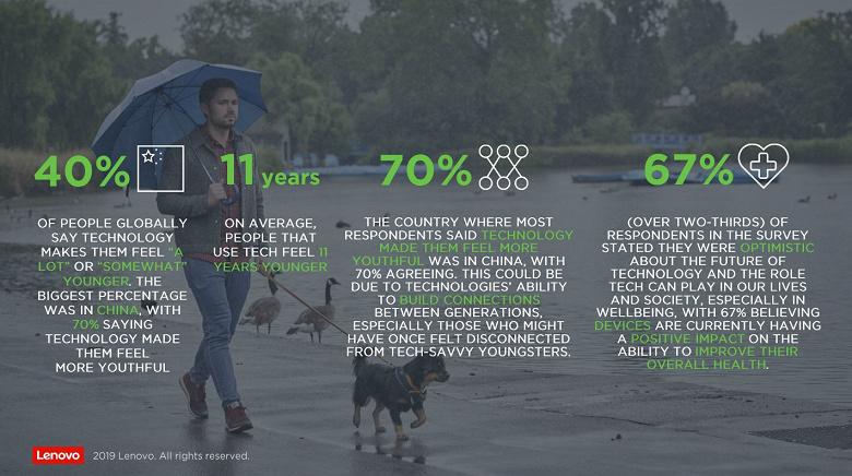 Люди, пользующиеся современными технологиями, чувствуют себя в среднем на 11 лет моложе