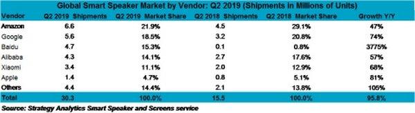 На рынке умных колонок даже Apple показала внушительный рост продаж