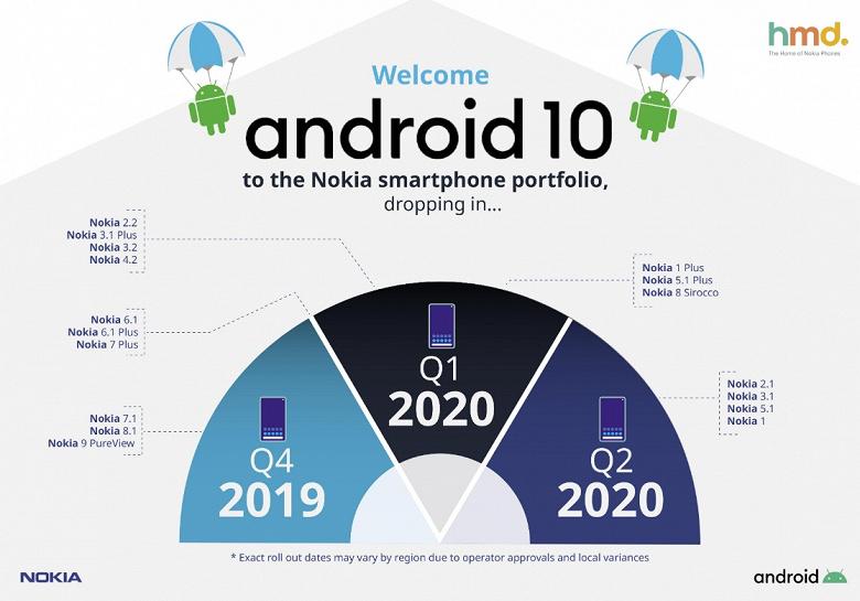 Удивительно, но Nokia обновит до Android 10 почти все свои смартфоны, включая сверхбюджетный Nokia 1
