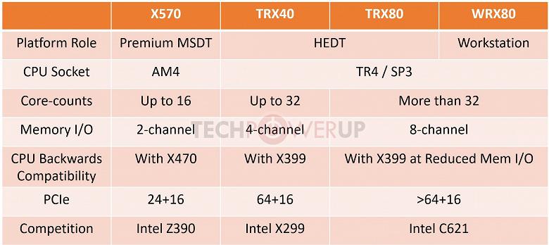 Неожиданно: AMD сопроводит процессоры Ryzen Threadripper 3000 тремя новыми чипсетами – TRX40, TRX80 и WRX80