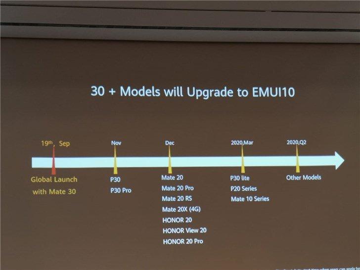 План обновления смартфонов Huawei до EMUI 10: финальная версия для Huawei P30 и P30 Pro — в ноябре, для линеек Mate 20 и Honor 20 — в декабре