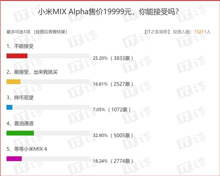 А вы готовы купить смартфон за $2800? Итоги большого опроса, посвященного Mix Alpha, вряд ли понравятся Xiaomi