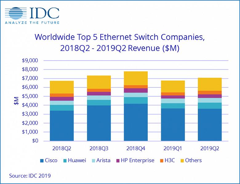 В прошлом квартале коммутаторов Ethernet было продано более чем на 7 млрд долларов