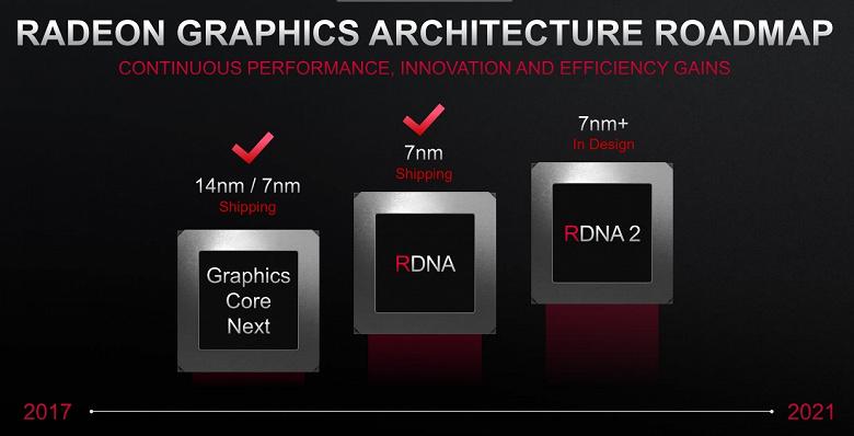 Планы AMD: CPU с архитектурой Zen 4 — до 2022 года, GPU с архитектурой RDNA2 — до 2021 года