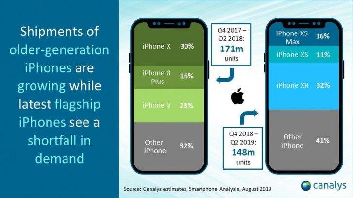 Продажи iPhone падают третий квартал подряд, iPhone XR - бестселлер