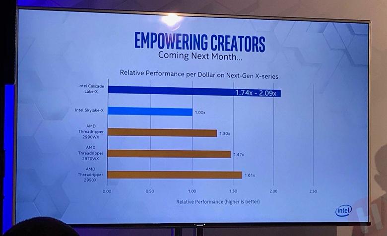 Intel обещает, что CPU Cascade Lake-X по соотношению цены и производительности будут вдвое лучше предшественников