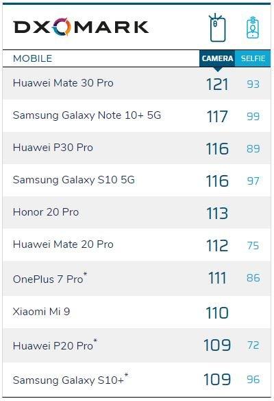 Huawei Mate 30 Pro — лучший в мире камерофон по версии DxOMark