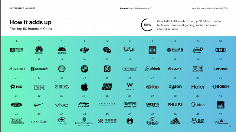 Марка Apple опустилась с 11 на 24 место в рейтинге брендов в Китае