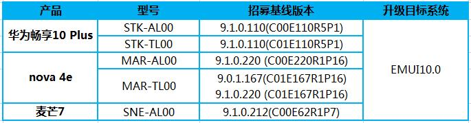 Huawei запускает тестирование EMUI 10 для смартфонов Mate 20 Lite, Nova 4e и Enjoy 10 Plus
