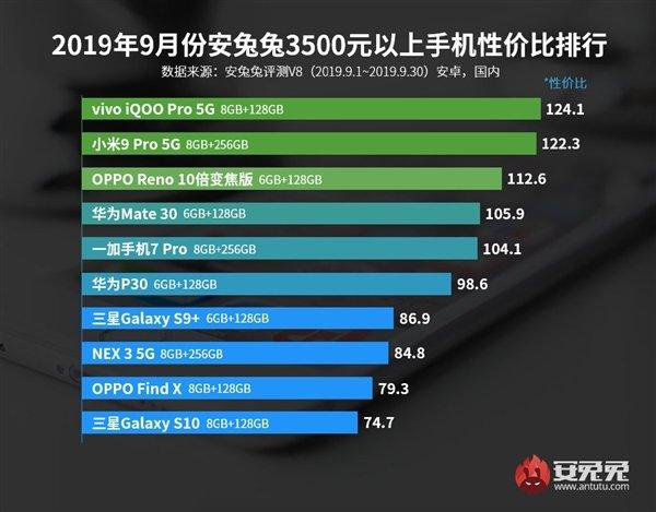 Redmi K20 Pro назван самым оптимальным флагманом по соотношению цены и производительности, а самые лучшие из доступных моделей — realme Q, Meizu X8 и Honor 9X