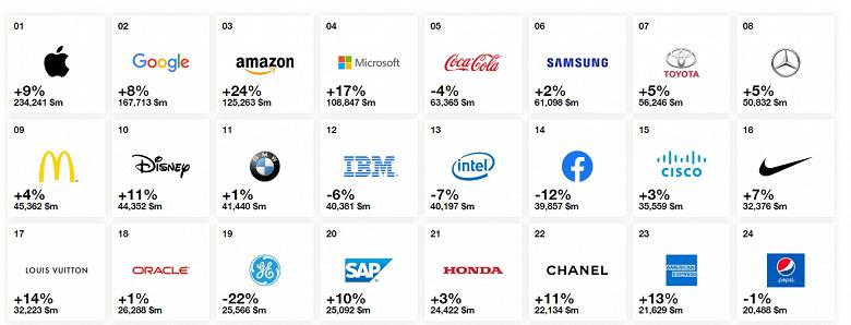Samsung — шестая в списке лучших брендов мира