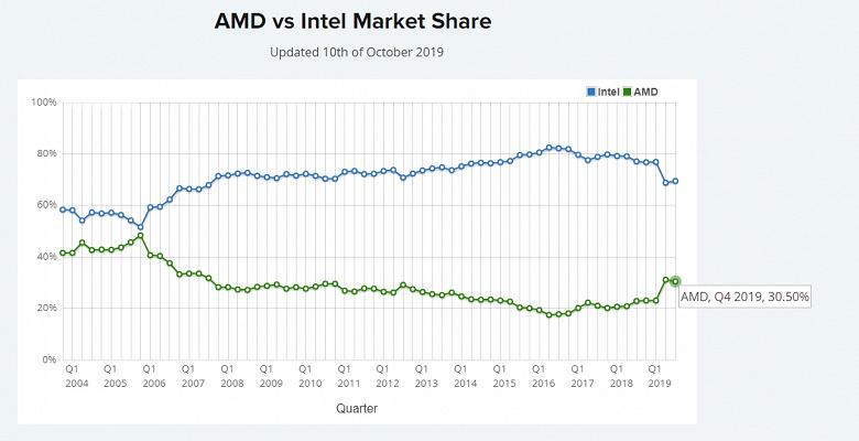 AMD впервые за 12 лет заняла более 30% процессорного рынка