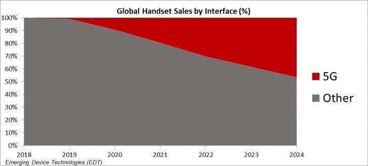 Цена и покрытие. Продажи 5G-смартфонов вырастут до 300 млн единиц уже через год