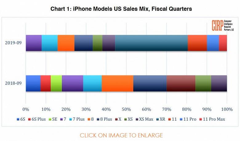 Назван самый продаваемый смартфон Apple iPhone в третьем квартале 2019 года