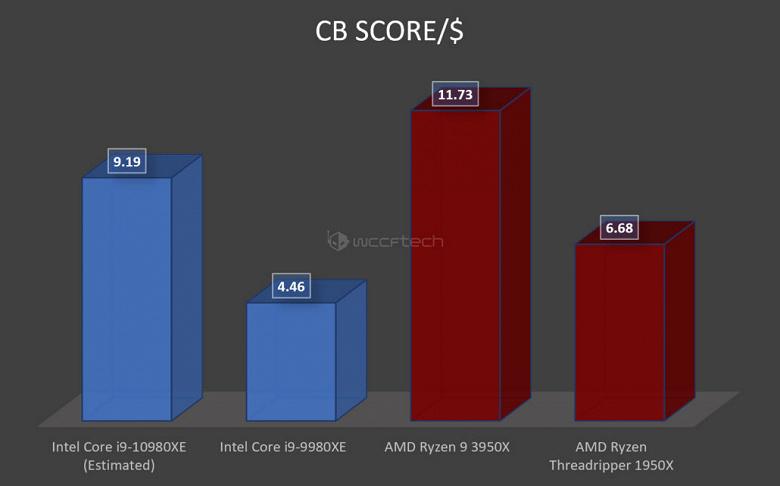 16-ядерный AMD Ryzen 9 3950X демонстрирует производительность на уровне 18-ядерного Core i9-9980XE — без разгона и со стоковым кулером