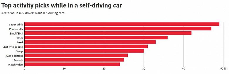 Американцы хотят самоуправляемые автомобили и уже решили, чем будут в них заниматься