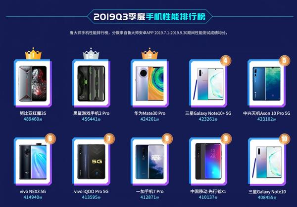 Смартфоны Huawei и Samsung заняли третью и четвертую позиции нового рейтинга производительности. Кто на первых?